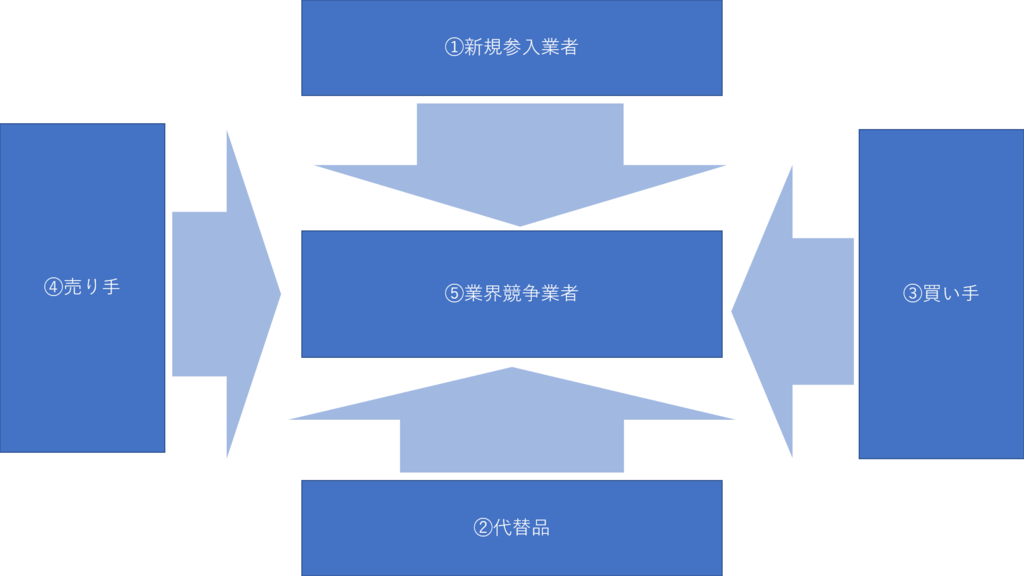 5F分析の図