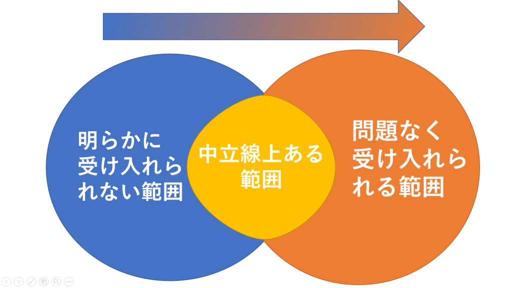 リーダーシップの範囲の図