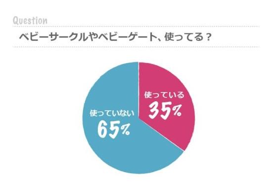 ベビーサークルやベビーゲートの使用率|使ってる:35%/使ってない:65%