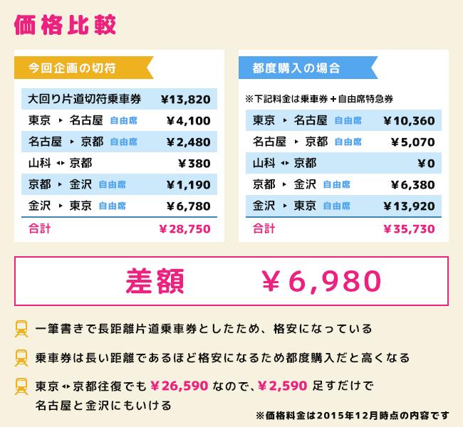 f:id:ryo_kato:20160114174345p:plain