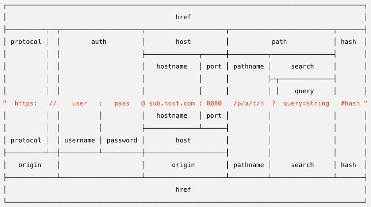 URL構成要素の図。この図を以下で説明していく。