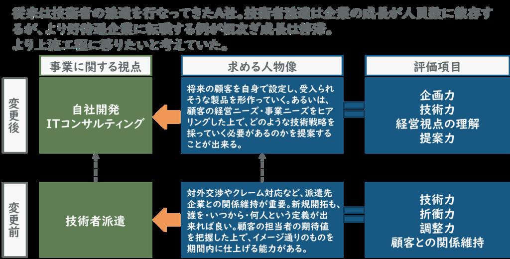 f:id:ryo_yamamoto:20190207200158p:plain