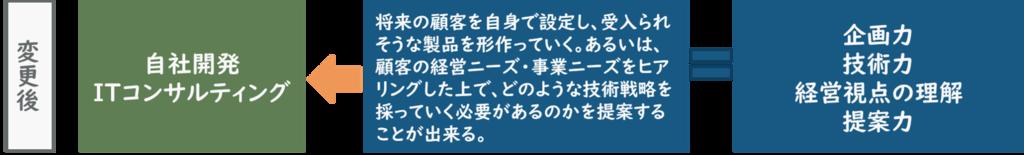 f:id:ryo_yamamoto:20190207200234p:plain