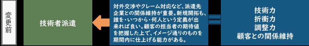 f:id:ryo_yamamoto:20190207200250p:plain