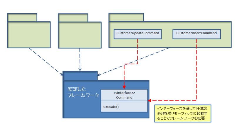 f:id:ryoasai:20110702184346p:image