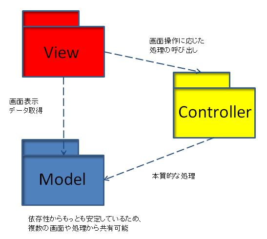 f:id:ryoasai:20110703000357p:image