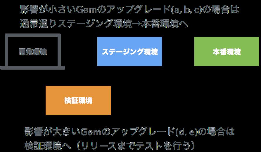 f:id:ryohashimoto:20170714112243p:plain