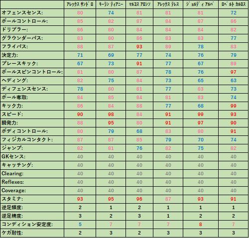 ウイイレ#75 LSB能力比較!FP、レジェンドから選出!