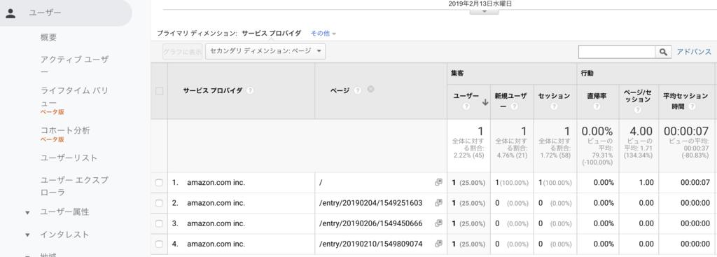 googleアナリティクスでAmazonアソシエイトが審査したページを確認できる
