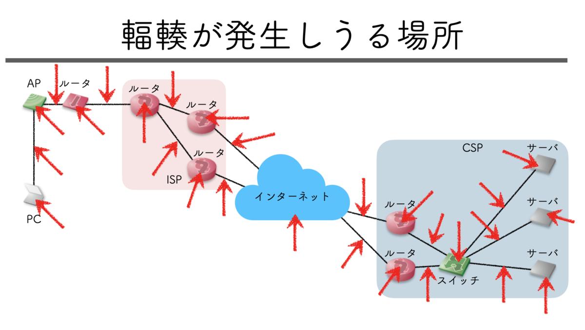 輻輳が発生しうる場所の図