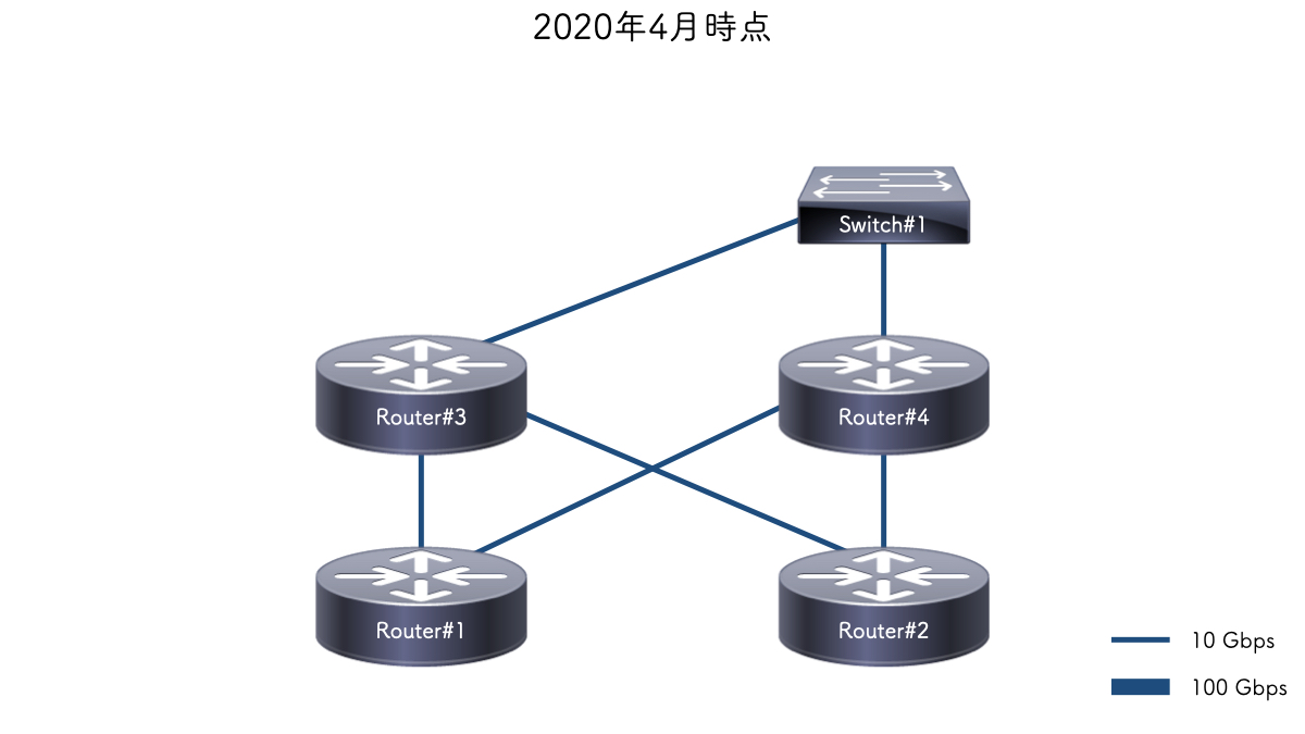 2020年4月時点のネットワーク構成