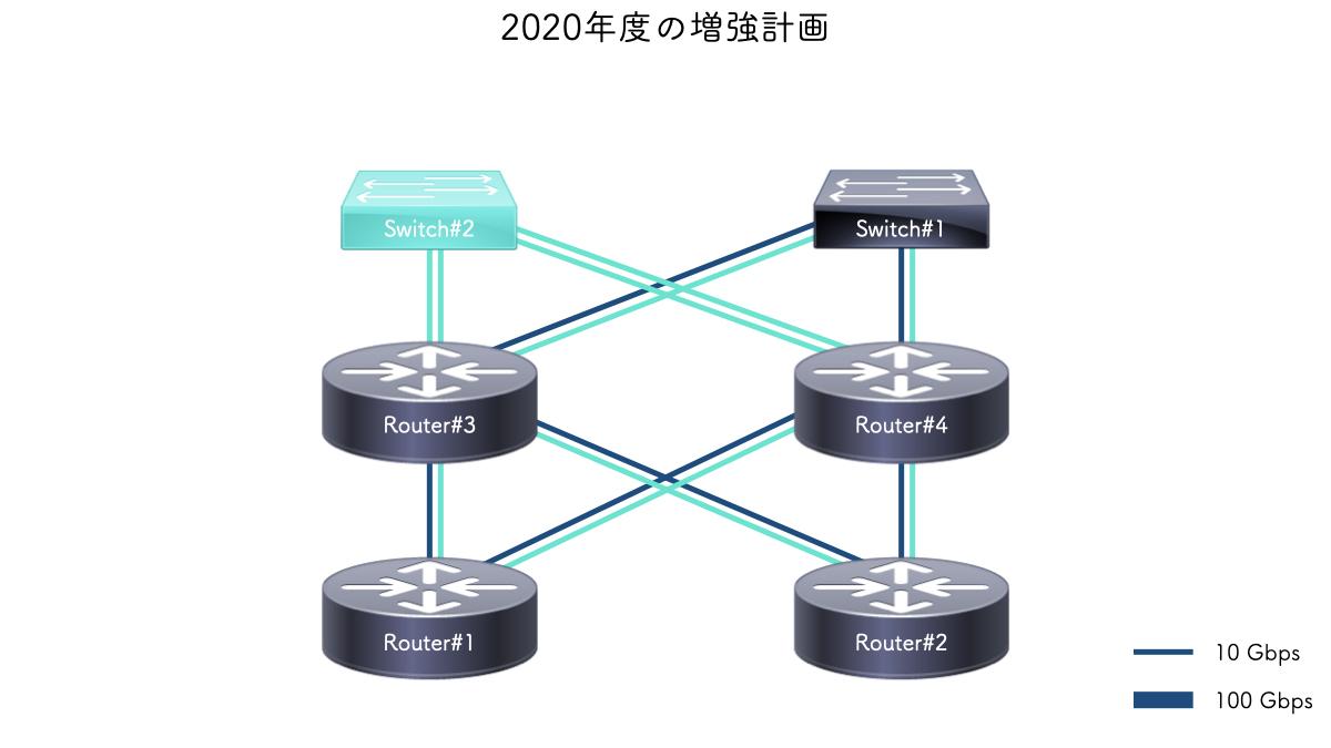 2020年度の増強計画
