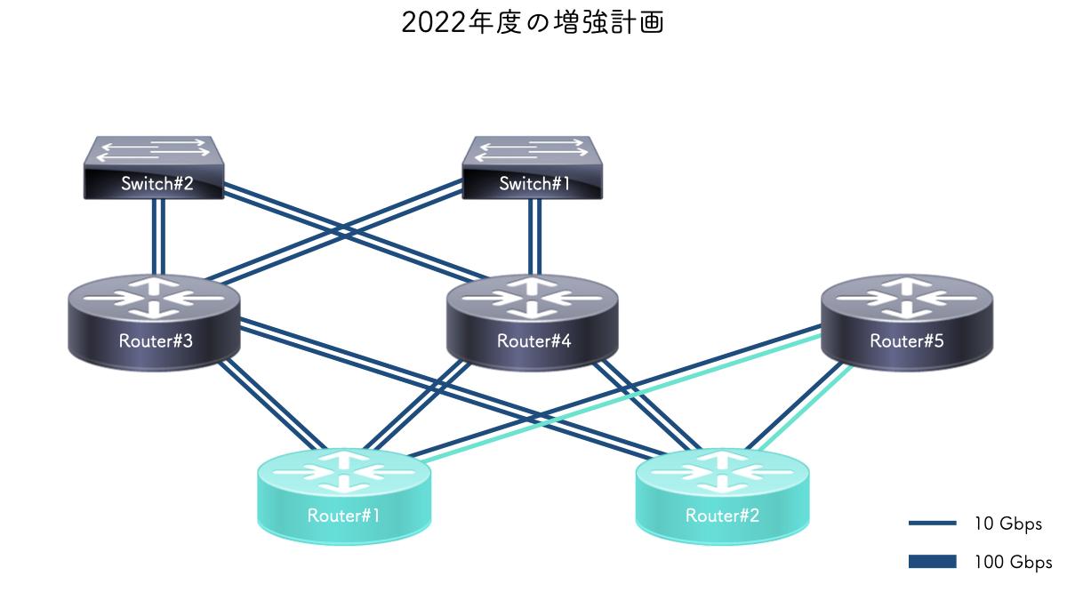 2022年度の増強計画