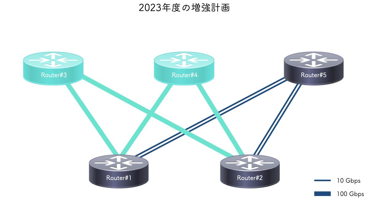 2023年度の増強計画