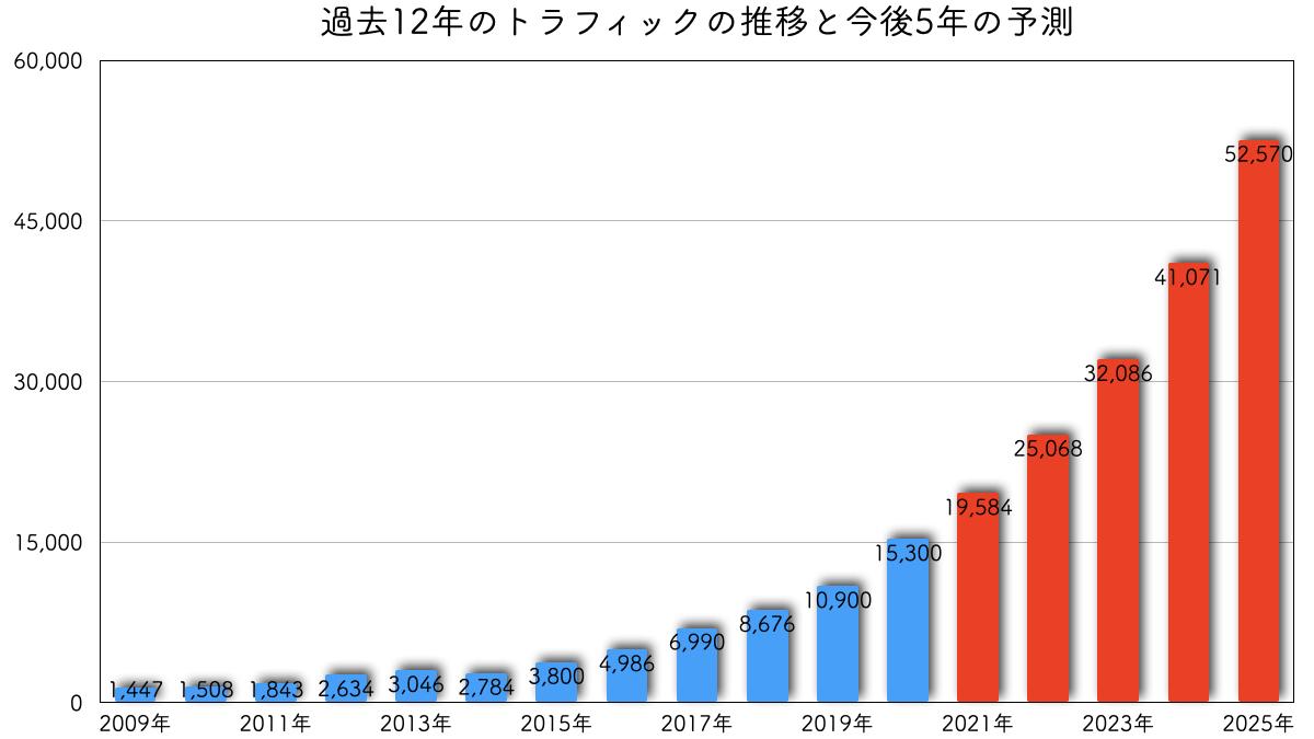 過去12年のトラフィックの推移と今後5年の予測