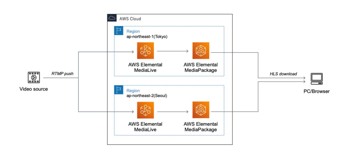 AWSの構成図