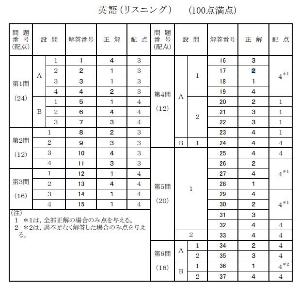 f:id:ryosaka:20190612062230j:plain