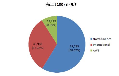 f:id:ryosuke1123:20170408214740p:plain
