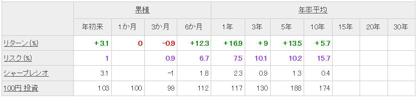 f:id:ryosuke1123:20170517205925p:plain