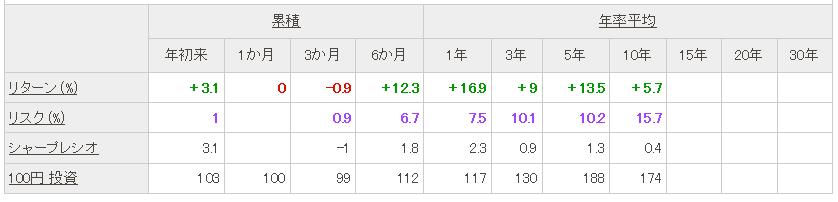 f:id:ryosuke1123:20170521122455p:plain