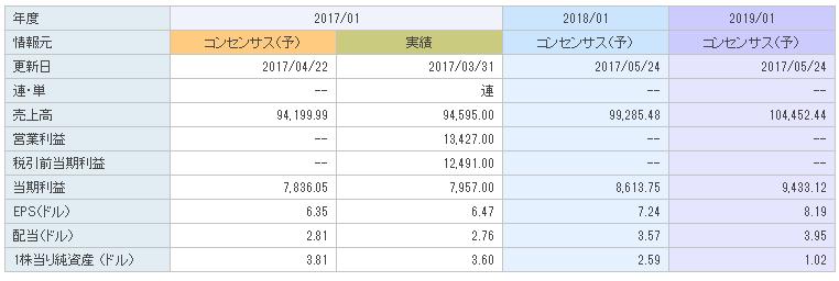 f:id:ryosuke1123:20170610115722p:plain