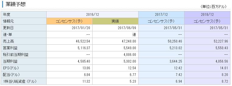 f:id:ryosuke1123:20170625123059p:plain