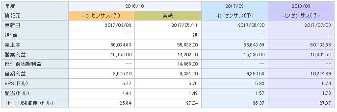 f:id:ryosuke1123:20170709110731p:plain