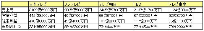 f:id:ryosuke1123:20170909210051p:plain