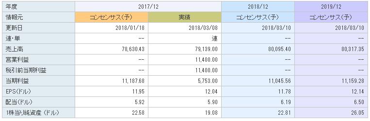 f:id:ryosuke1123:20180317125502p:plain