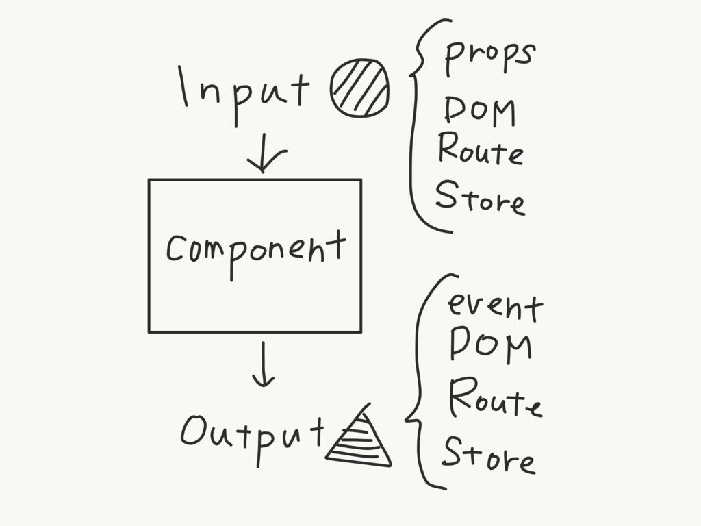 コンポーネント単体テストについてつらつらと - ryotah's blog