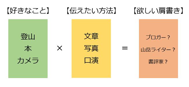 f:id:ryou-m:20170702001400p:plain