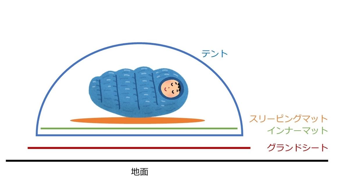 f:id:ryou-m:20200419195135j:plain