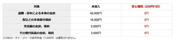 アロハデータ補償料金の画像
