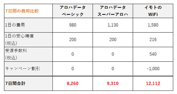 アロハデータとイモトのWiFiの価格比較画像
