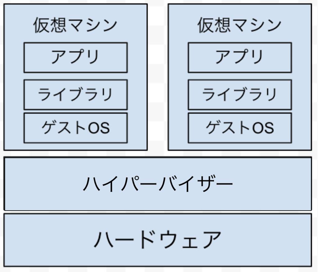 f:id:ryoutaku_jo:20190225215251p:plain