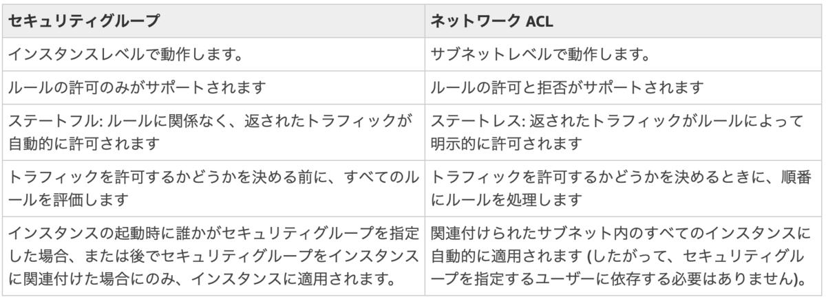 f:id:ryoutaku_jo:20190408233738p:plain