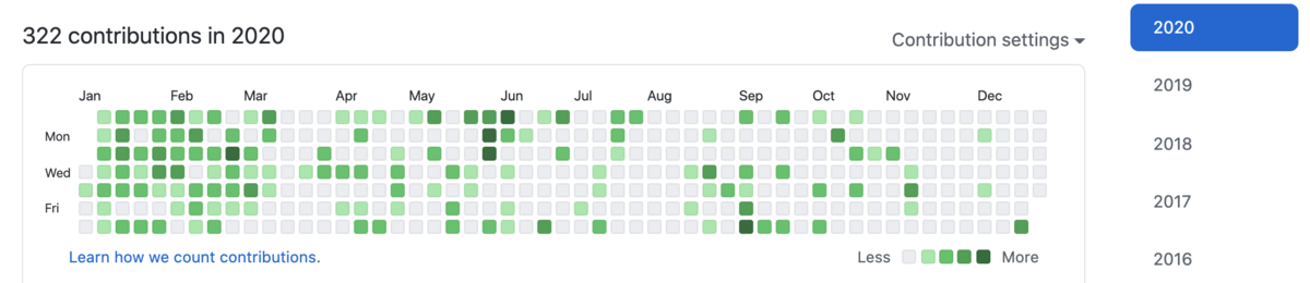 2020年の GitHub コントリビューション
