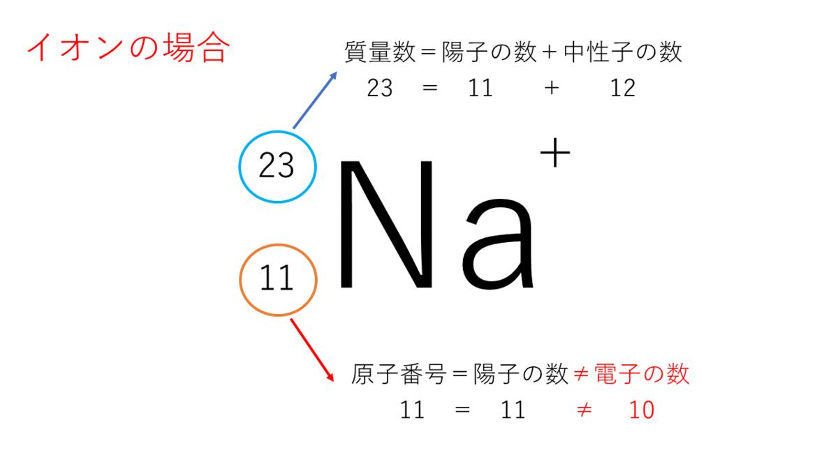 とうふめんたるず 豆腐メンタル きぬごし 化学 原子 電子 中性子