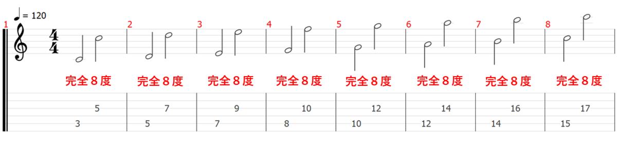 音程 音名 ピッチ 音楽理論 楽典 ギター