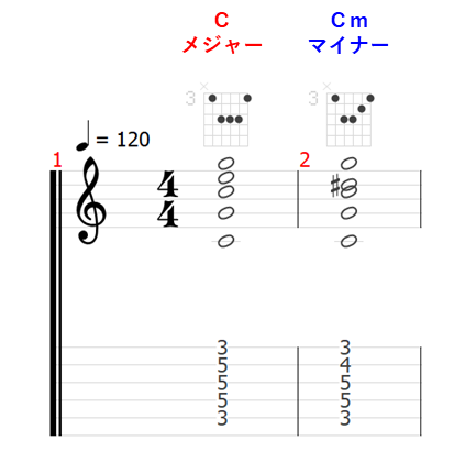 ギター コード C Cコード Cメジャー Cm マイナー メジャーコード マイナーコードsus4 aug dim