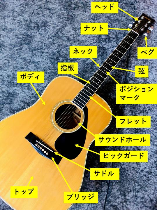 ギター 各部名称 ネック ヘッド フレット サドル ブリッジ