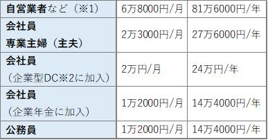 iDeCo/掛け金の限度額一覧