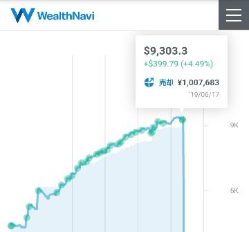 ウェルスナビ・ドル建て運用成績