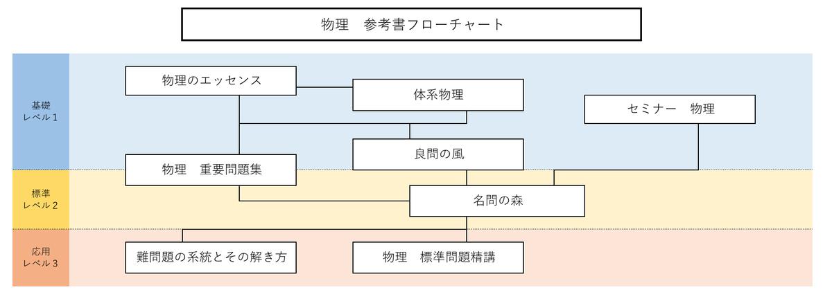 f:id:ryu_uts3:20200426044344j:plain