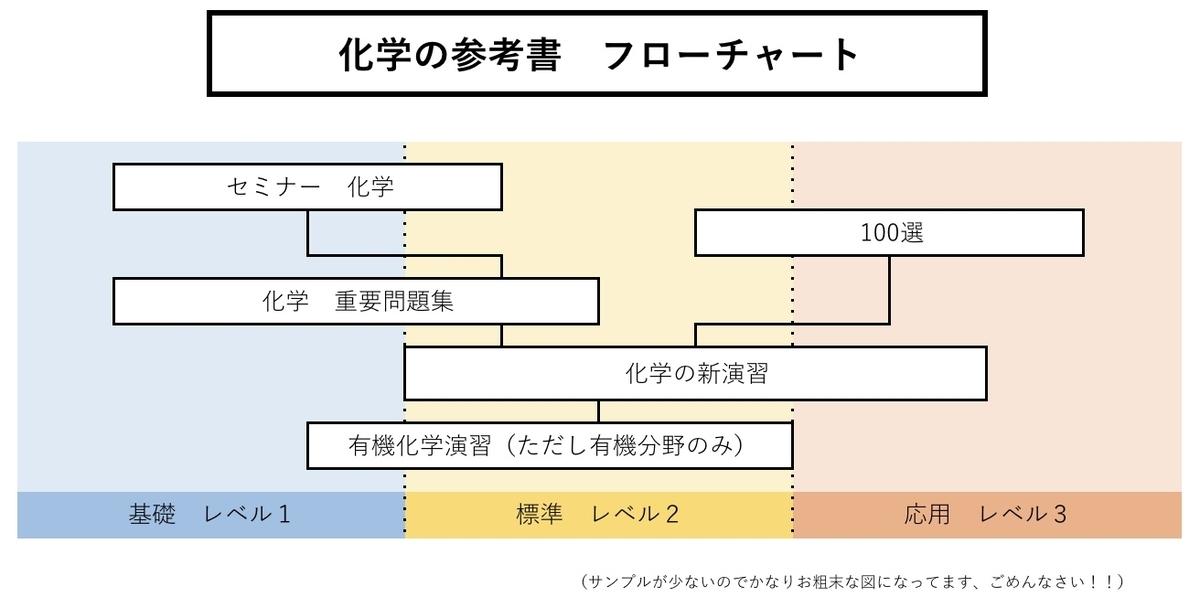 f:id:ryu_uts3:20200506134810j:plain