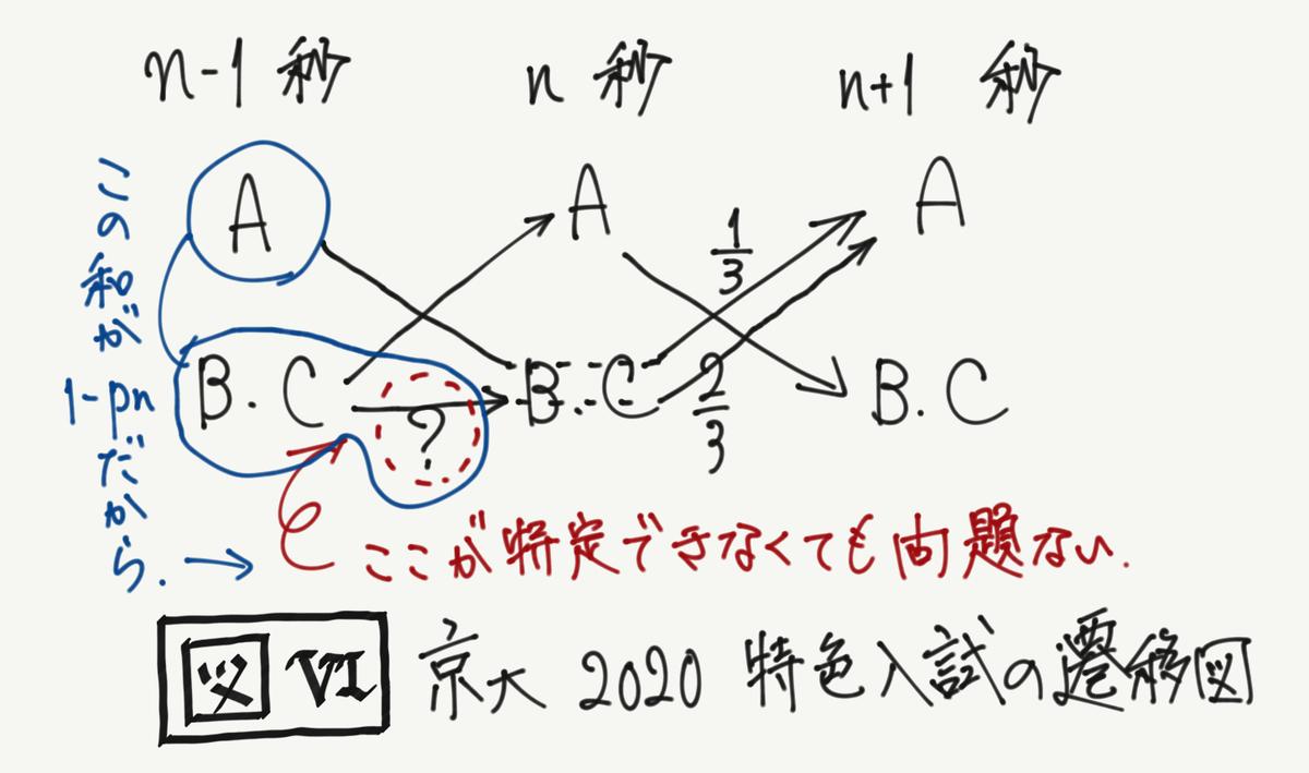 f:id:ryu_uts3:20200704232318j:plain:w300:right