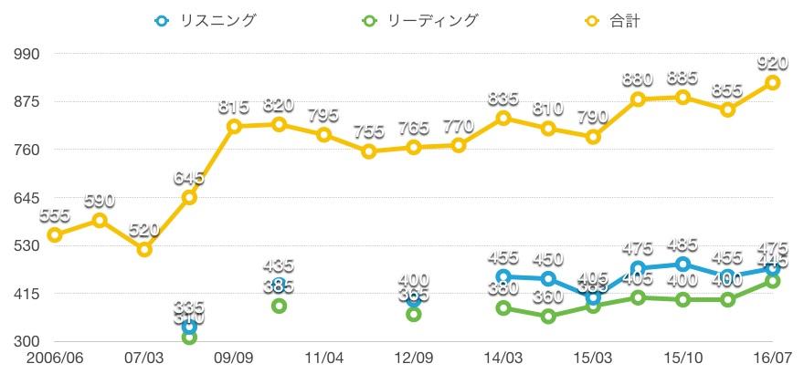 f:id:ryugaku_summer:20160916110440j:plain