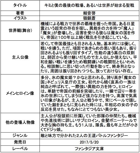 f:id:ryuhyoi:20170515204016j:plain