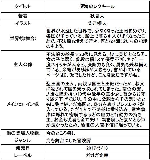 f:id:ryuhyoi:20170520231851j:plain