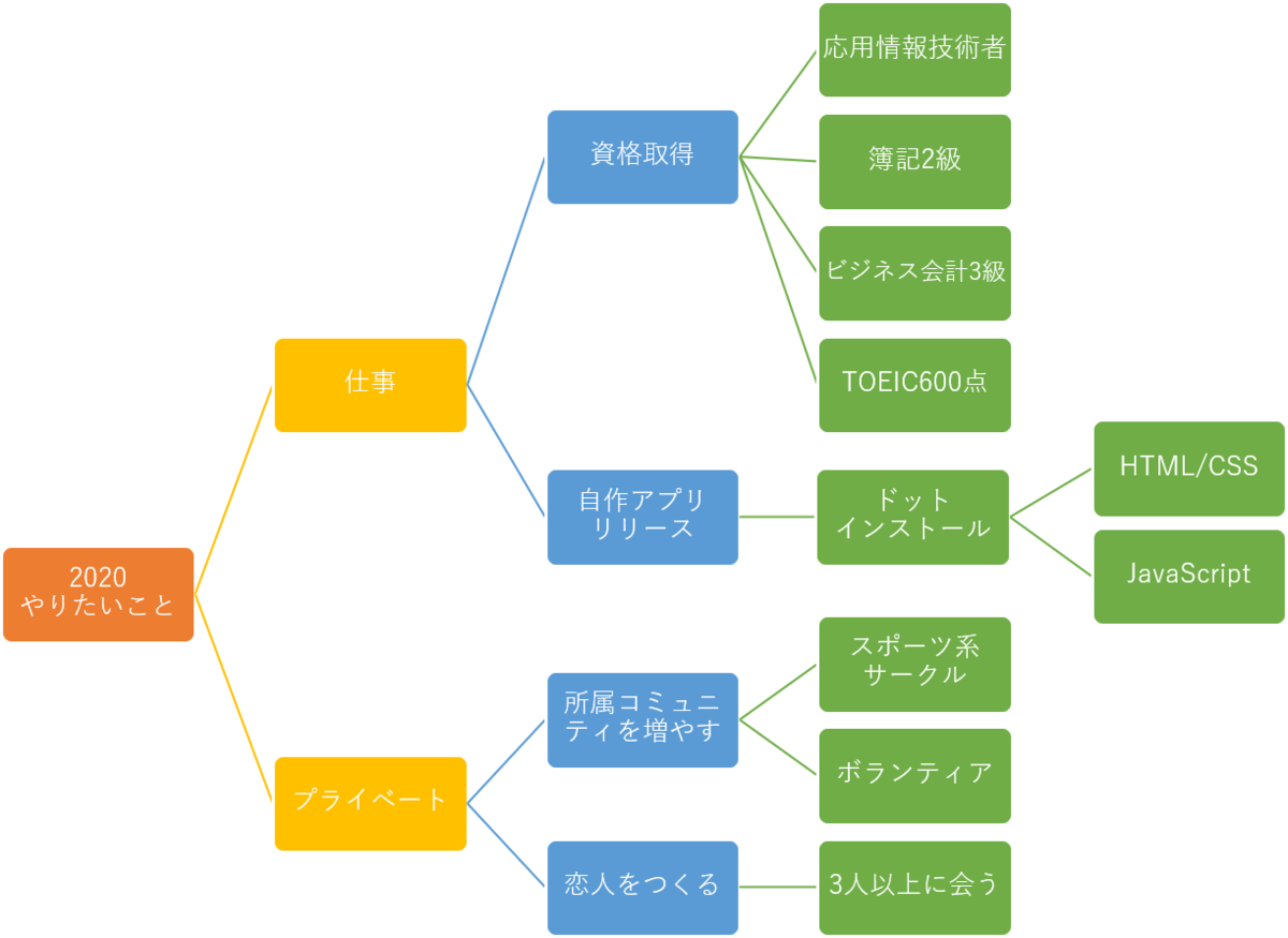 f:id:ryunenchan:20200102222658p:plain
